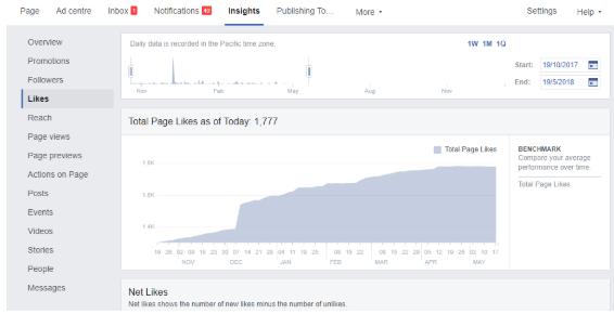 Facebook Community Growth